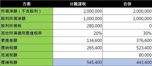 股利所得課稅方式必須精打細算。 圖/勤業眾信提供
