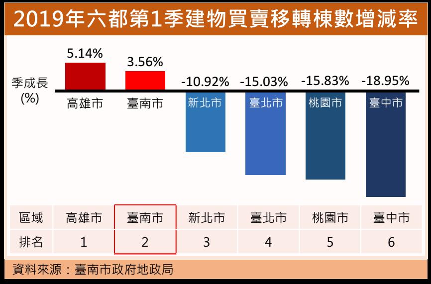今年第1季不動產交易統計出爐,建物買賣移轉棟數,高雄增幅居冠,台南第二名。圖/台...