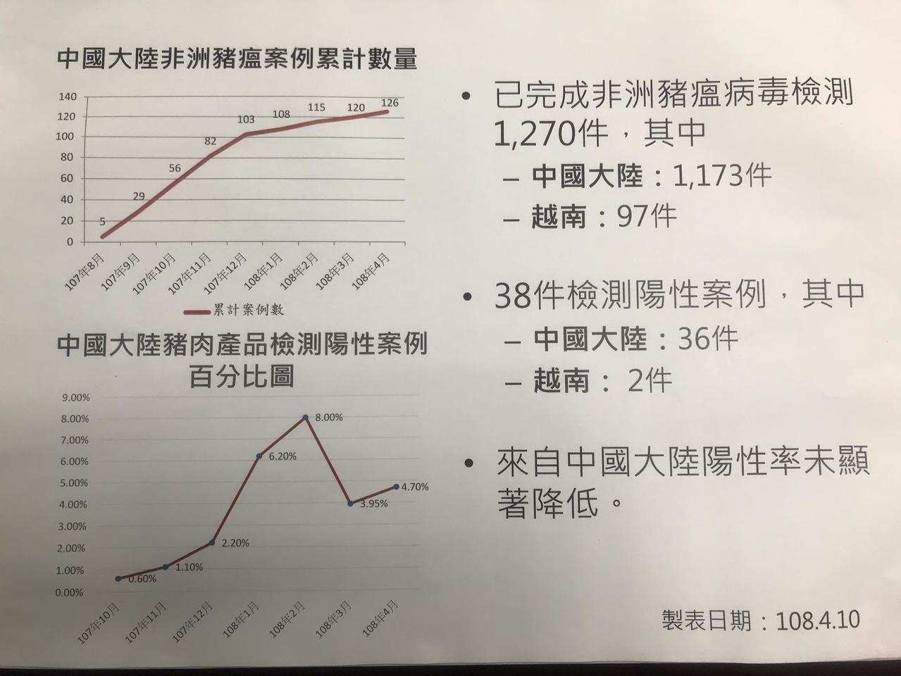 來自中國、越南的非洲豬瘟累計案例。非洲豬瘟中央災害應變中心/提供
