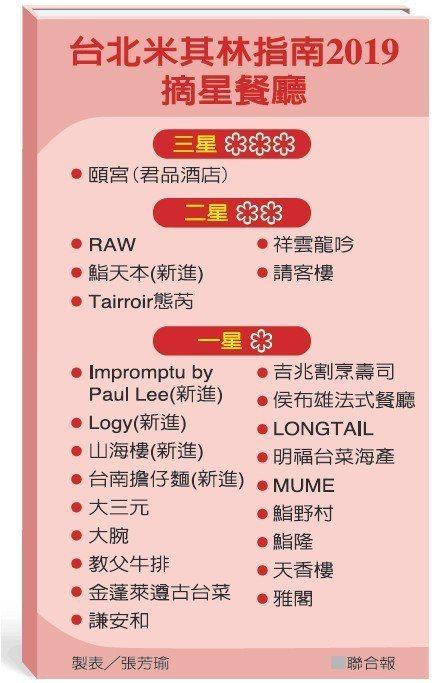 台北米其林指南2019摘星餐廳 製表/張芳瑜