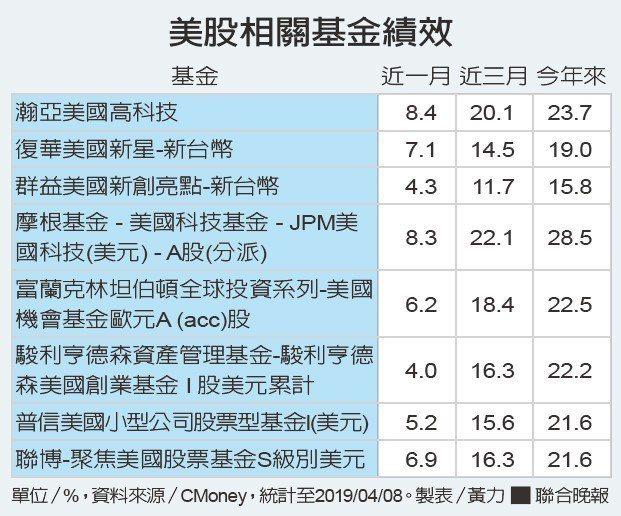 美股相關基金績效。資料來源/CMoney 製表/黃力