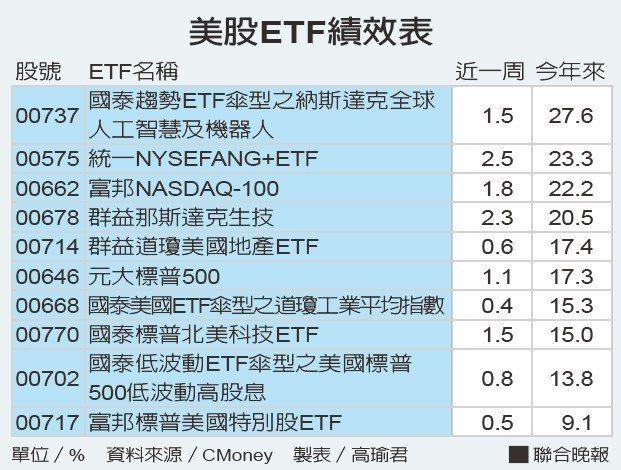 美股ETF績效表 資料來源/CMoney 製表/高瑜君