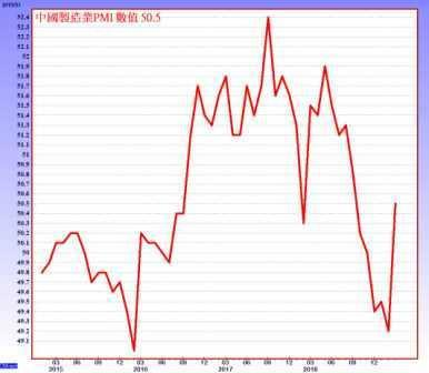 中國製造業PMI-資料來源:CMoney