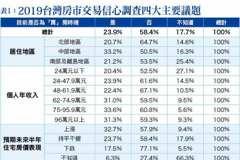從「2019台灣房市交易信心調查」 剖析「買」房時機 ─房市景氣春燕已捎來訊息?