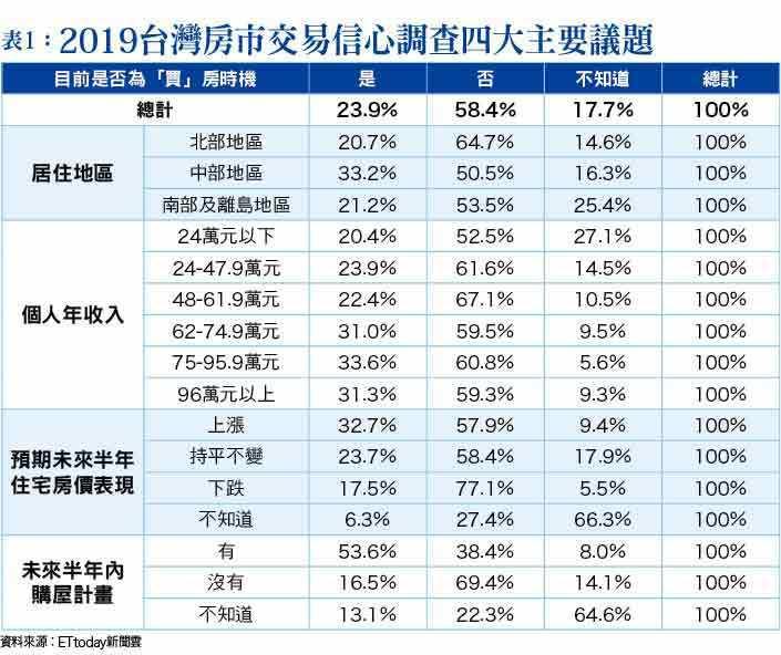 表1:2019台灣房市交易信心調查四大主要議題.