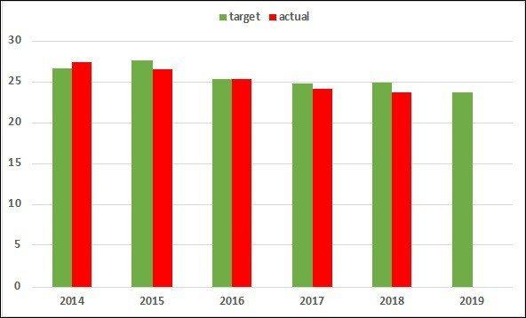 圖3:2014~2019年USPTO平均全審查時間目標與實際數 (資料來源:ht...