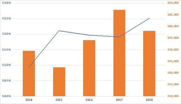 圖4:2014~2018年USPTO專利獲證量(右)與外國人獲證比例(左) (資...