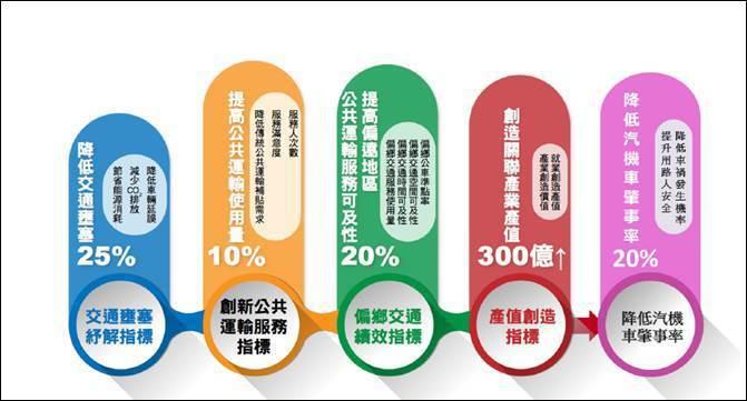 圖一、智慧運輸發展建設計畫績效指標 (資料來源:交通部)