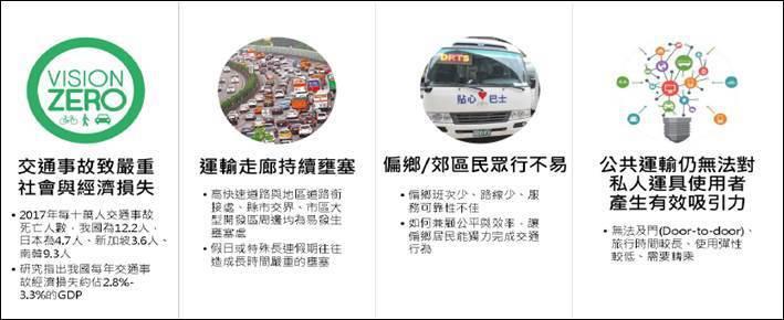 圖三、台灣主要交通問題 (資料來源:交通部)