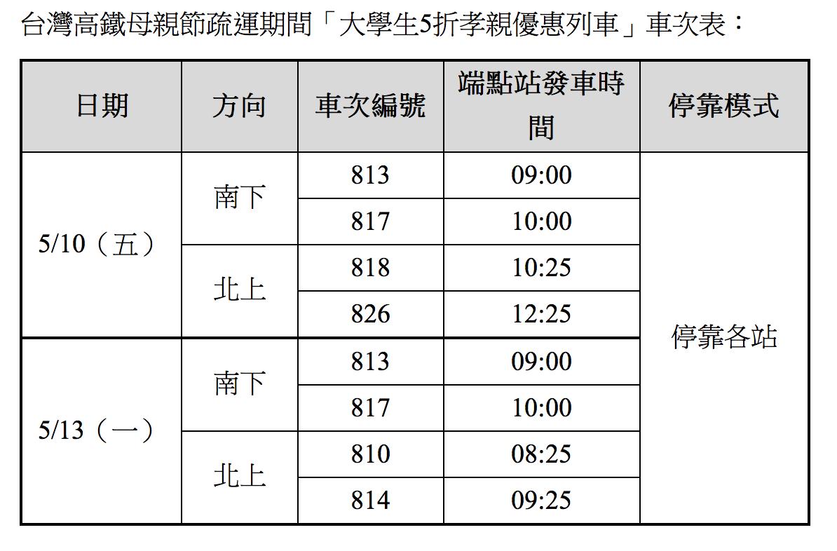 高鐵推出母親節大學生5折優惠列車。圖/高鐵提供