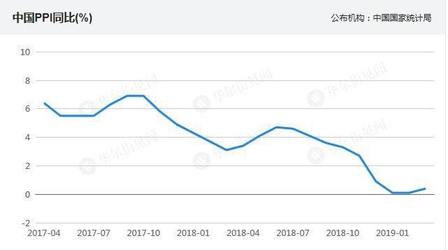 3月PPI年增回升至0.4%,創3個月新高。取自華爾街見聞