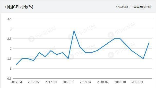 大陸3月CPI年增上漲2.3%,創5個月新高,也是四個月來首次重回2%上方。取自...