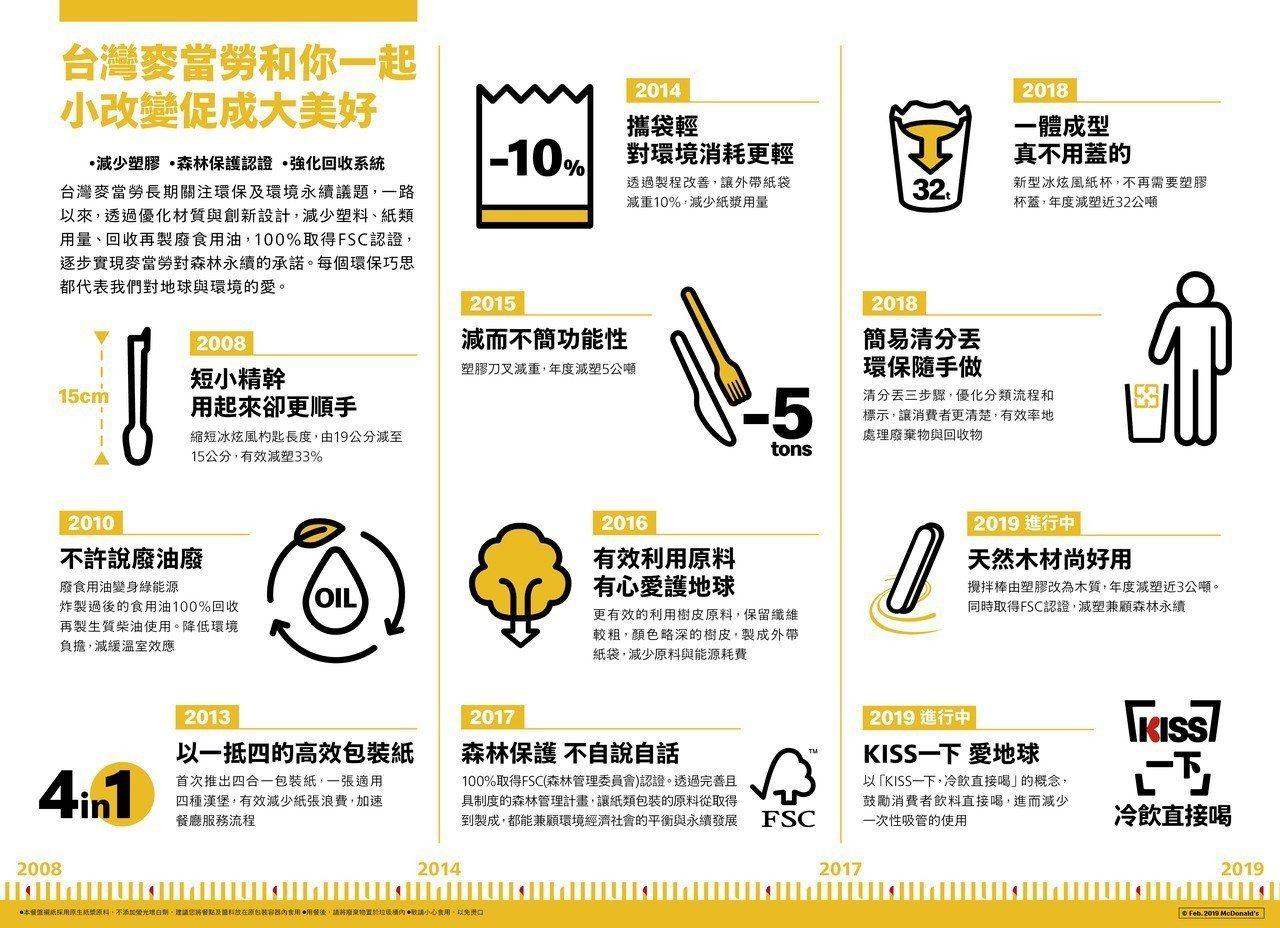台灣麥當勞自明(12)日起將逐步推行「冷飲直接喝」計畫,餐廳櫃檯不再提供消費者吸...