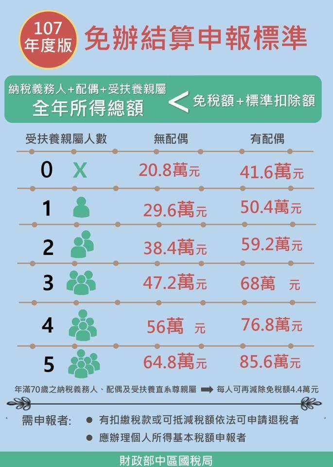 今年免辦結算申報標準。圖取自中區國稅局臉書。