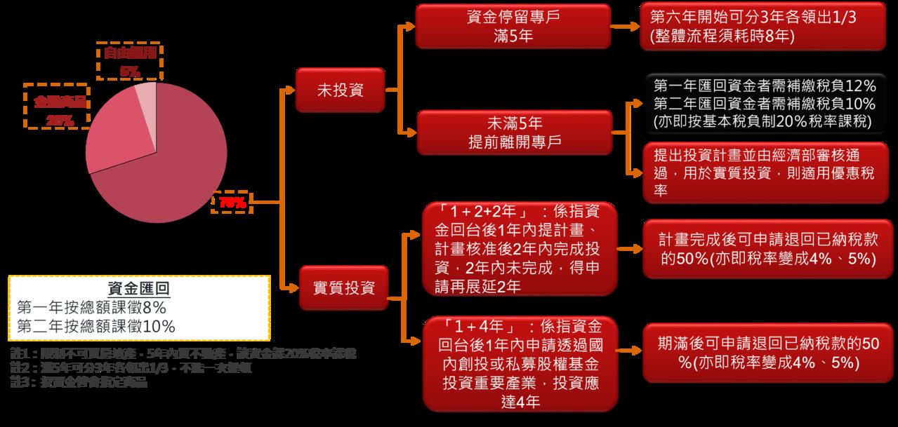 「境外資金匯回管理運用及課稅條例」草案匯回資金用途限制與課稅方式。圖/資誠聯合會...
