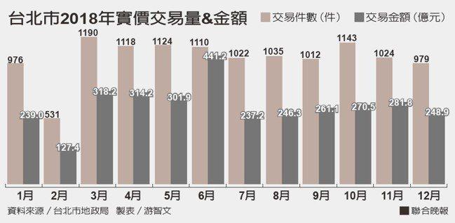 台北市2018年實價交易量&金額。資料來源/台北市地政局 製表/游智文