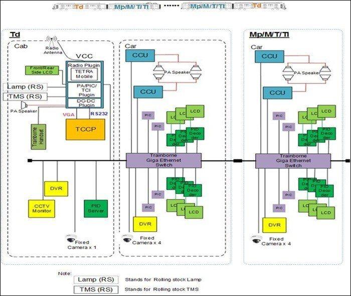 圖二、泰國捷運紅線通訊系統規劃示意圖 (圖片來源:智慧城市暨物聯網產業網)