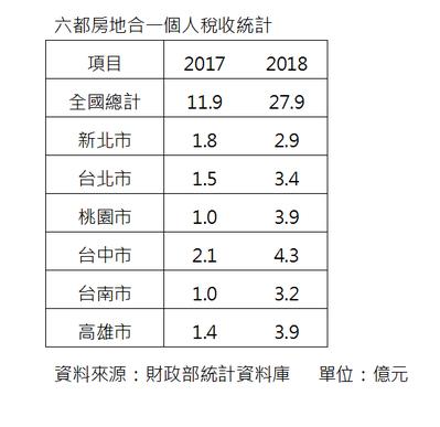 資料來源:財政部統計資料庫