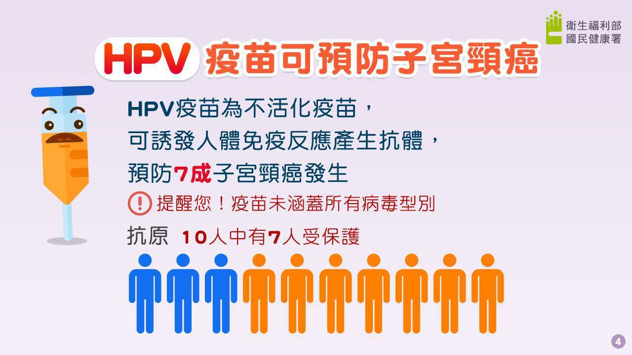 針對 「痛痛 女孩」 勝訴 , 醫師 強調 , WHO 於 2017 年 已 發出 回應 , 認為 HPV 疫苗 是 高 ...