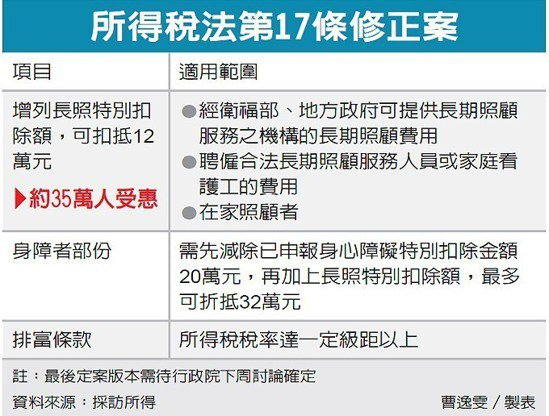 所得稅法第17條修正案 圖/經濟日報提供