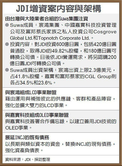 JDI增資案內容與架構 圖/經濟日報提供