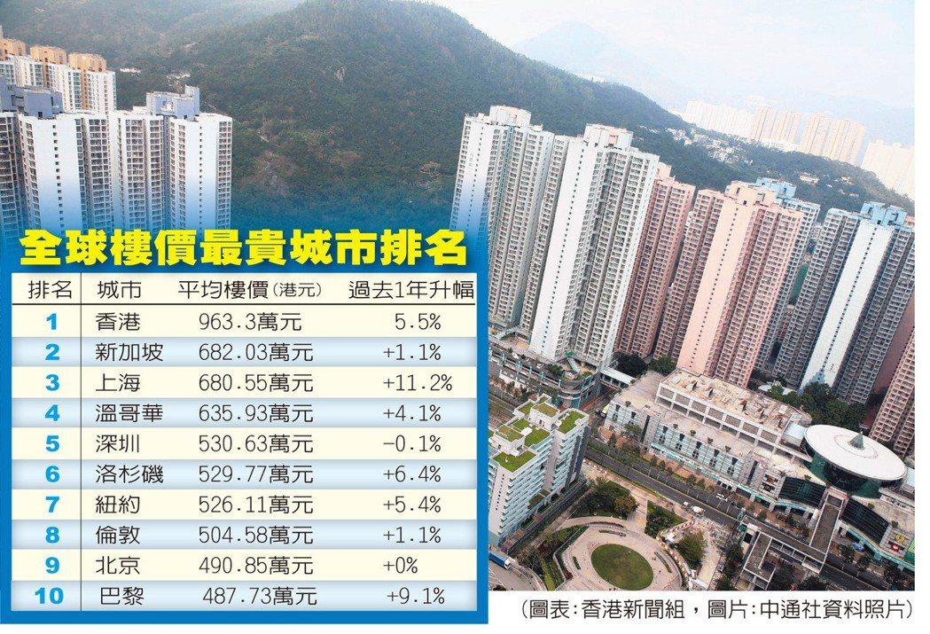 平均樓價123.5萬美元 港樓貴絕全球 圖/世界日報提供