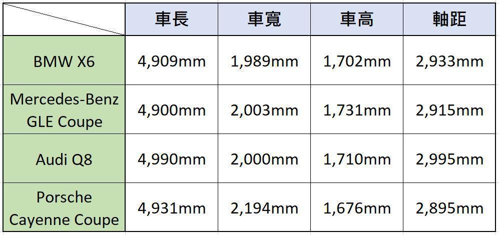 車身尺碼比較。 記者/黃俐嘉製表