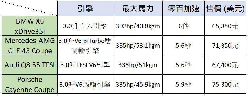 四款德系豪華Coupe SUV的性能動力表現與售價。 記者/黃俐嘉製表