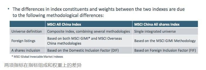 MSCI全中國指數(MSCI All China Indexes)轉換為MSCI...
