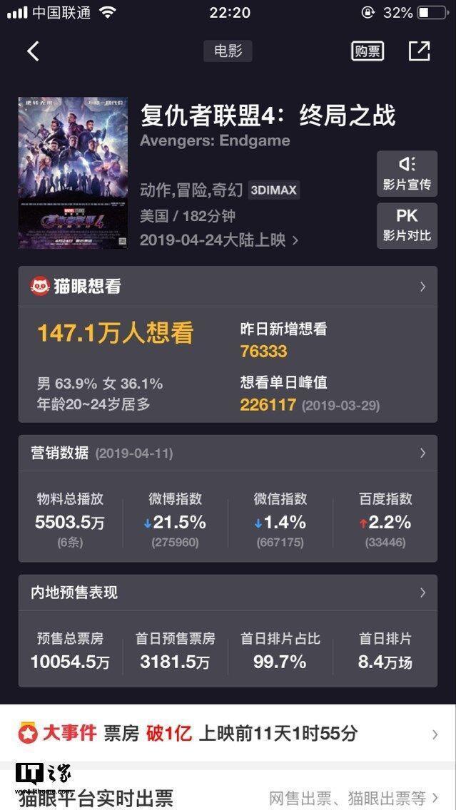 《復仇者聯盟4》預售票房火熱,帶動大陸影院熱潮。取自觀察者網