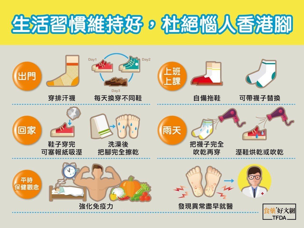 遠離香港腳,建議養成五大好習慣,每天換不同鞋穿、返家鞋子塞報紙、平時強化免疫力、...