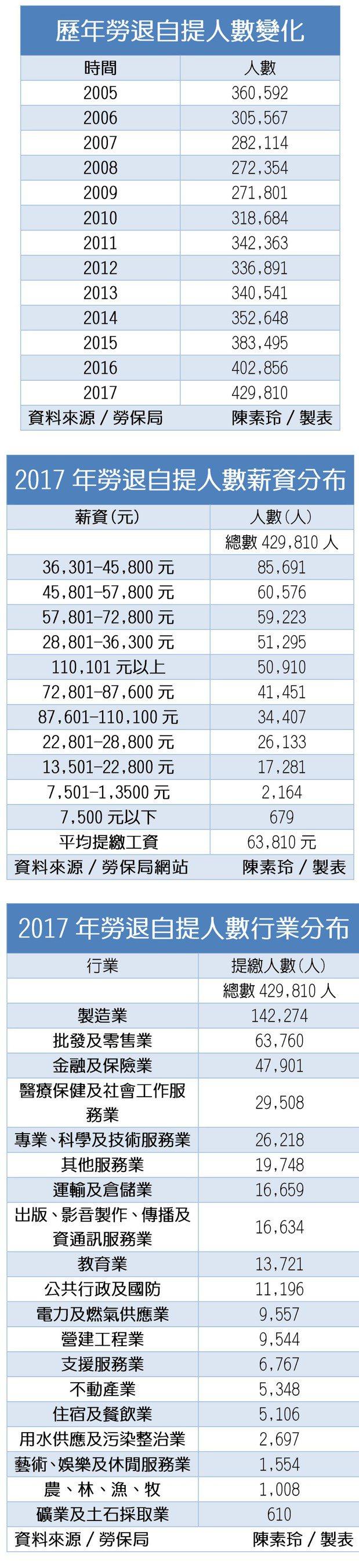 資料來源:勞保局網站