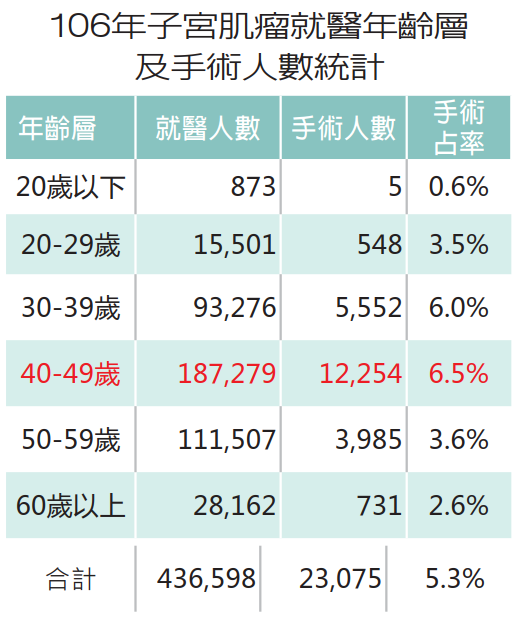 資料來源:本署三代倉儲系統住院明細檔及醫令明細檔(2019/3/26擷取)