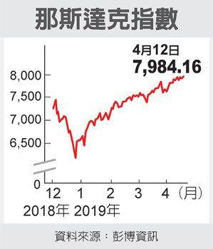 那斯達克指數 圖/經濟日報提供