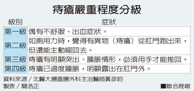 痔瘡嚴重程度分級資料來源/北醫大腸直腸外科主治醫師黃彥鈞 製表/簡浩正