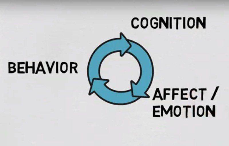 A-B-C模式是一種解釋人類行為的心理學觀點,由「想法/認知」、「行為/行動」、...