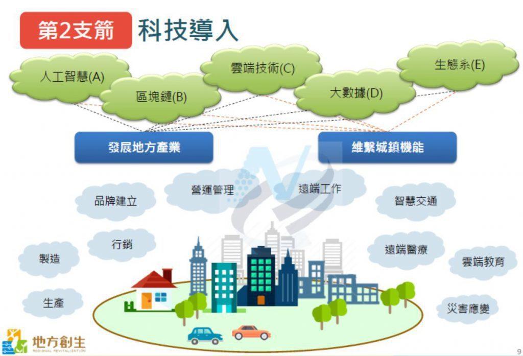 地方創生的第二支箭是「科技導入」以人工智慧(A)、區塊鏈(B)、雲端科技(C)、...