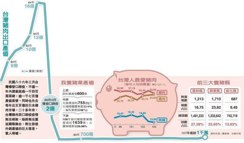 台灣豬肉出口產值 資料來源/農委會