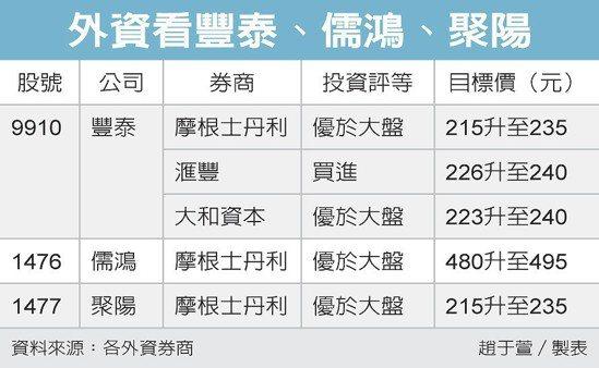 外資看豐泰、儒鴻、聚陽 圖/經濟日報提供