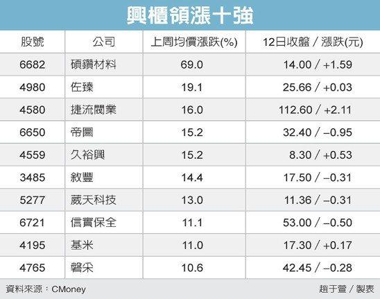 興櫃領漲十強 圖/經濟日報提供