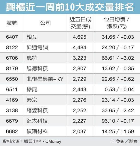 興櫃近一周前10大成交量排名 圖/經濟日報提供