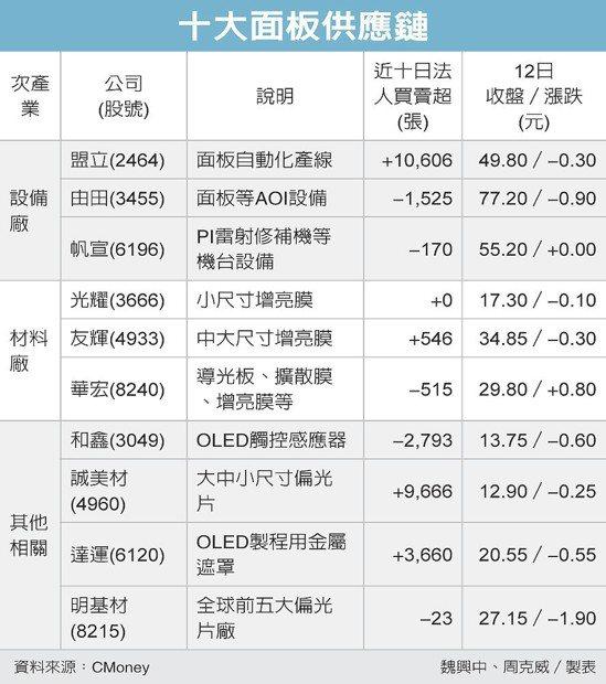 十大面板供應鏈 圖/經濟日報提供