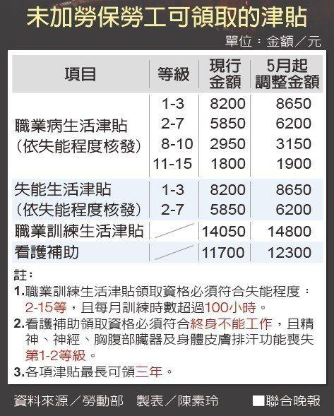 未加勞保勞工可領取的津貼資料來源/勞動部 製表/陳素玲