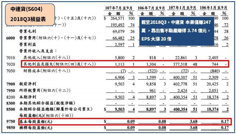 圖片來源:中連貨財報