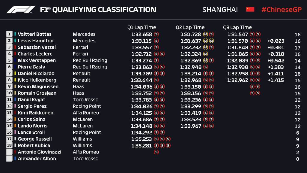 中國上海站排位賽成績。 摘自F1