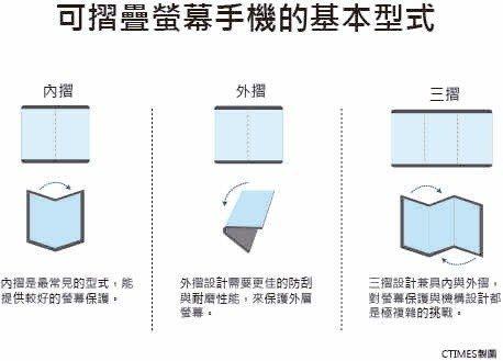 圖二 : 可摺疊螢幕手機的基本型式。