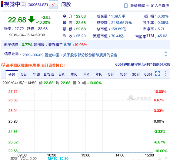 視覺中國股價今(15)日吞下第二根跌停板,跌至人民幣22.68元,市值為人民幣1...