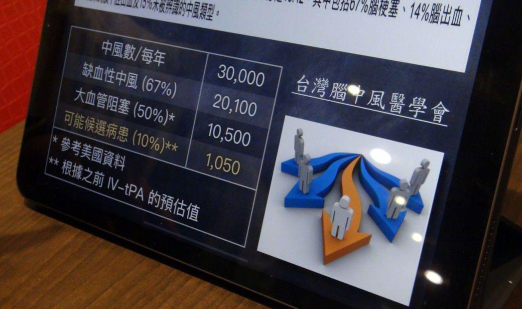 根據統計,台灣每年大血管阻塞中風人數,高達1萬多人。記者王昭月/攝影