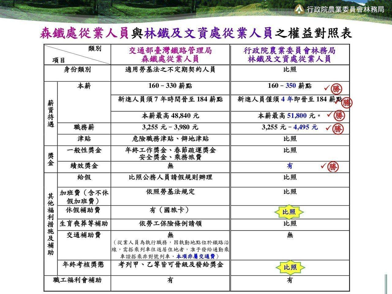 林務局提出台鐵時期和林鐵處的從業人員權照表。記者謝恩得/翻攝