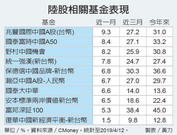 陸股相關基金表現資料來源/CMoney 製表/黃力